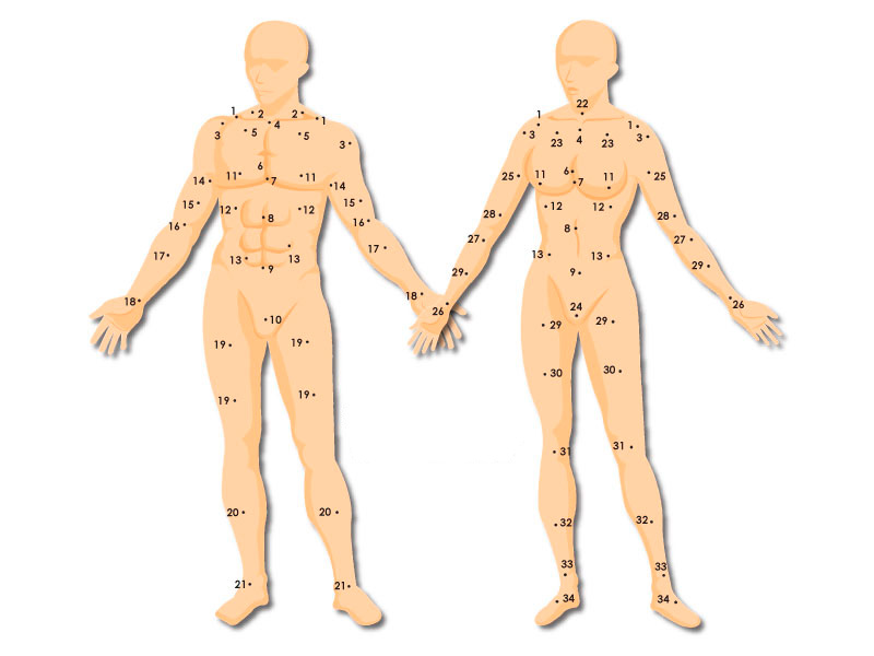 Значение родинок на теле, вид спереди